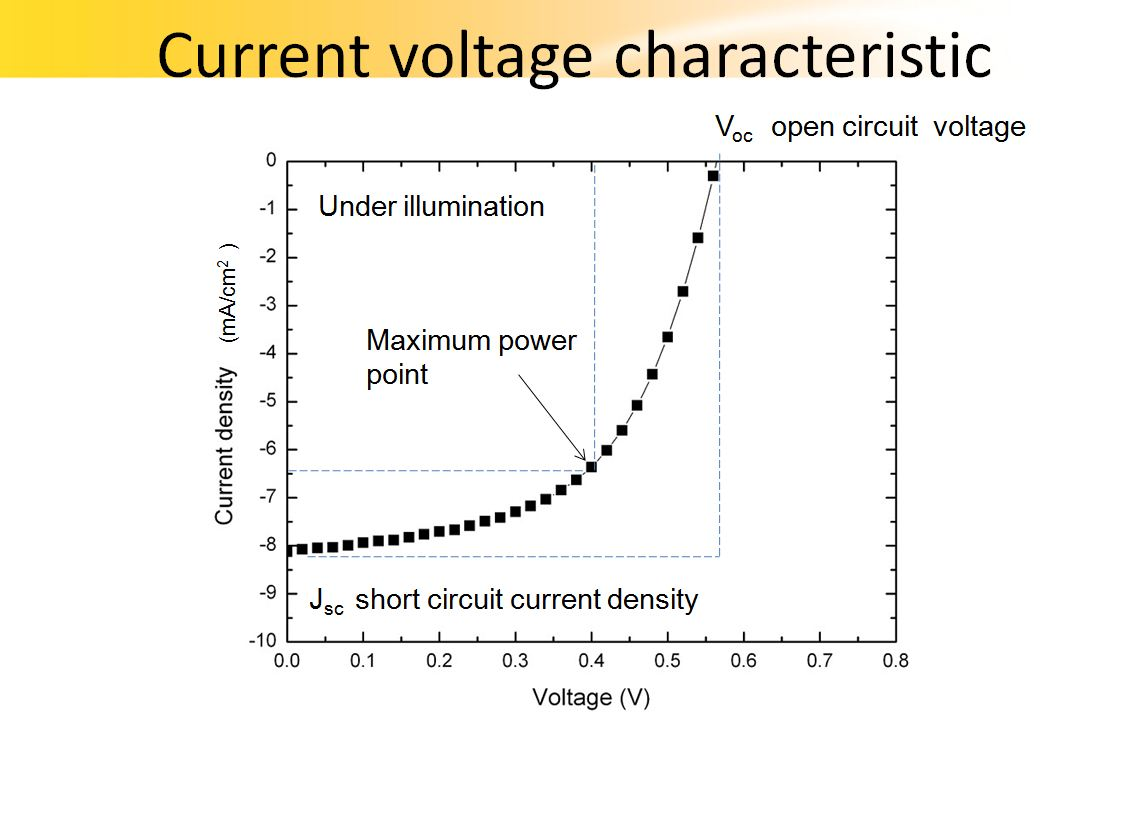 Interactivate Your Knowledge Exploregate To The Short Circuit Current Density Voc Open Auto Sync On Off