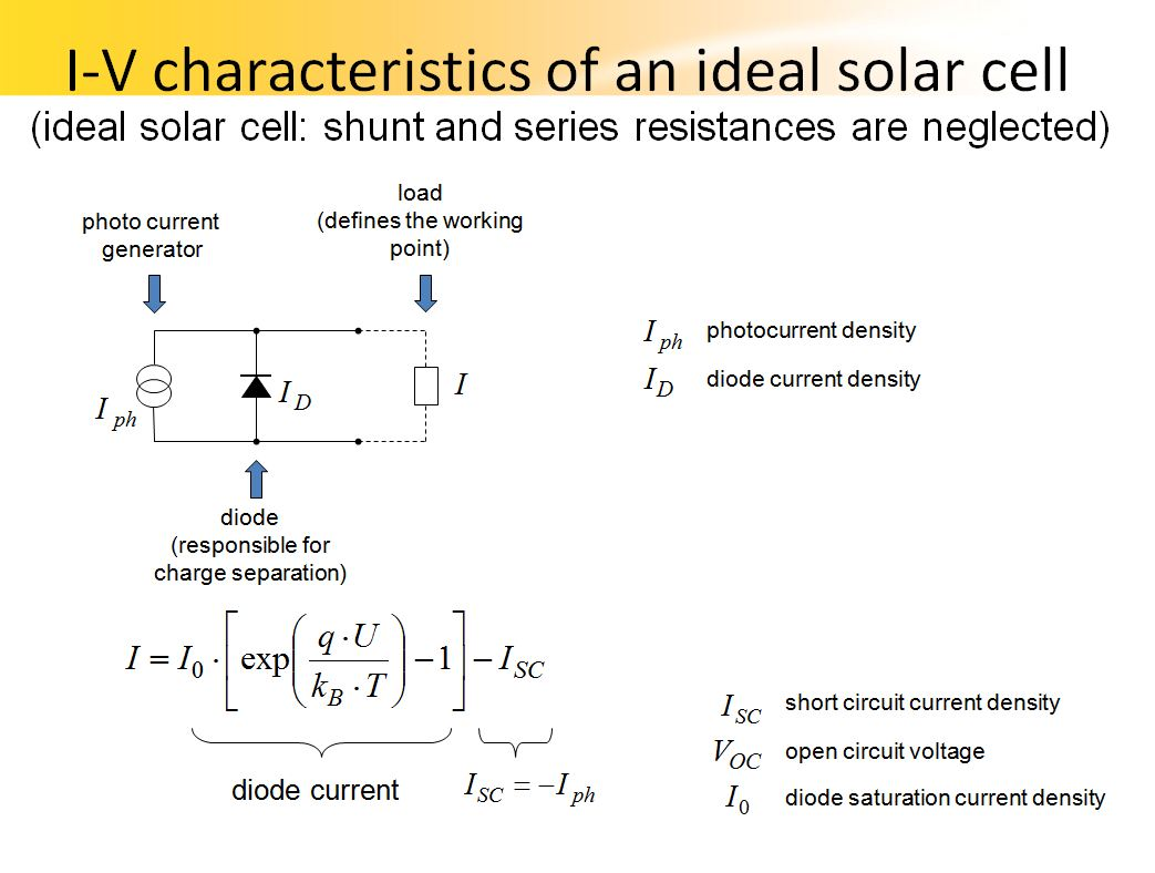 Interactivate Your Knowledge Exploregate Of A Solar Cell Currentvoltage V Curve Shortcircuit Current Auto Sync On Off