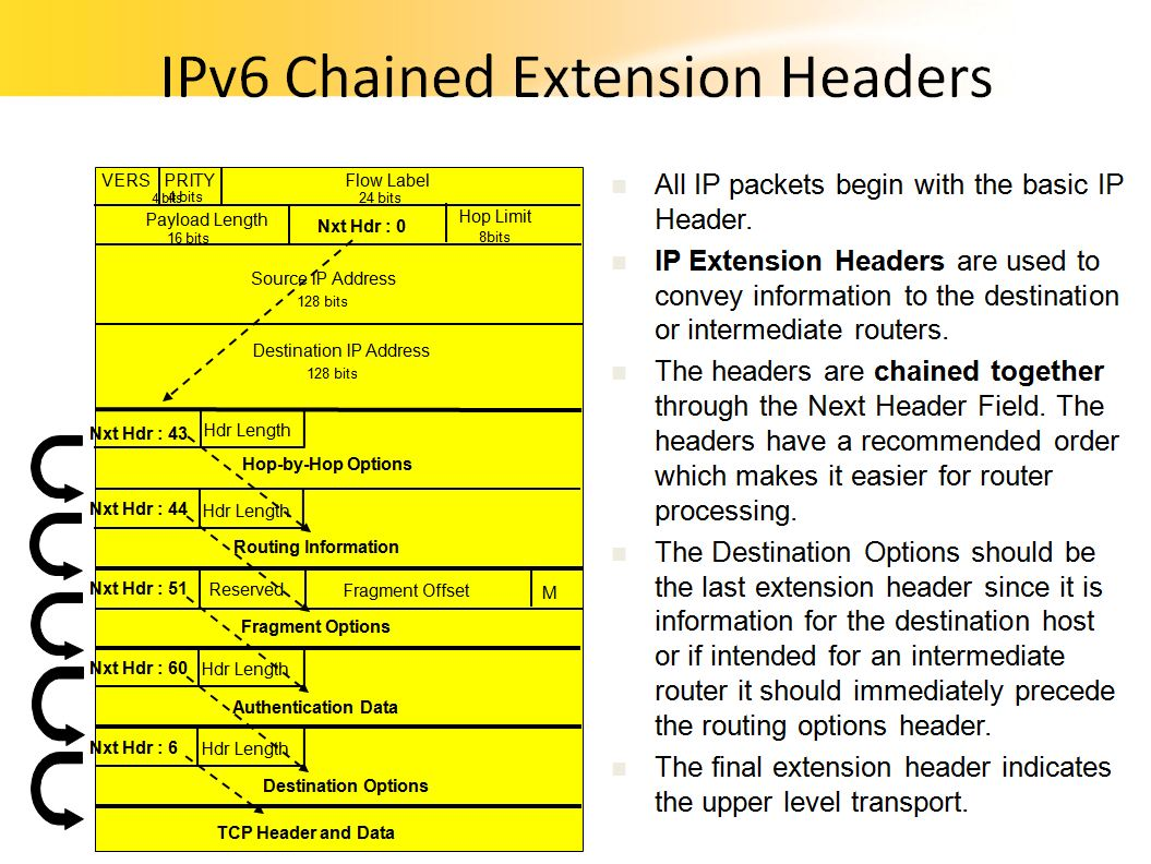 on Ipv6 Extension Headers